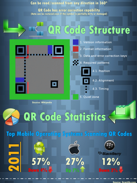 All About QR Codes Infographic