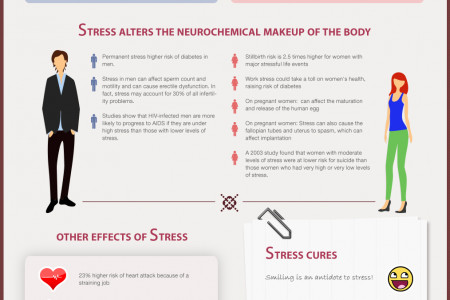 All About Stress Infographic