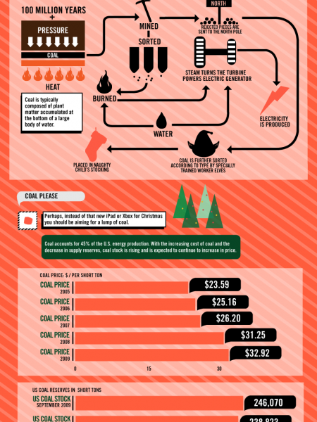 All About That Lump of Coal In Your Christmas Stocking Infographic