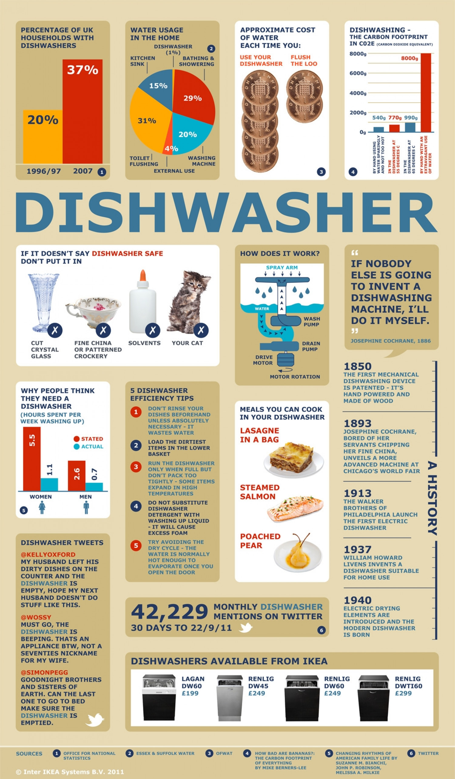 All About the Dishwasher Infographic