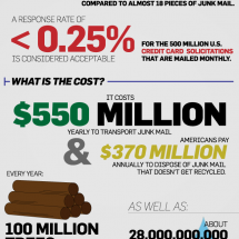 All About the Junk Mail Infographic