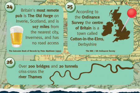 All About The United Kingdom Infographic