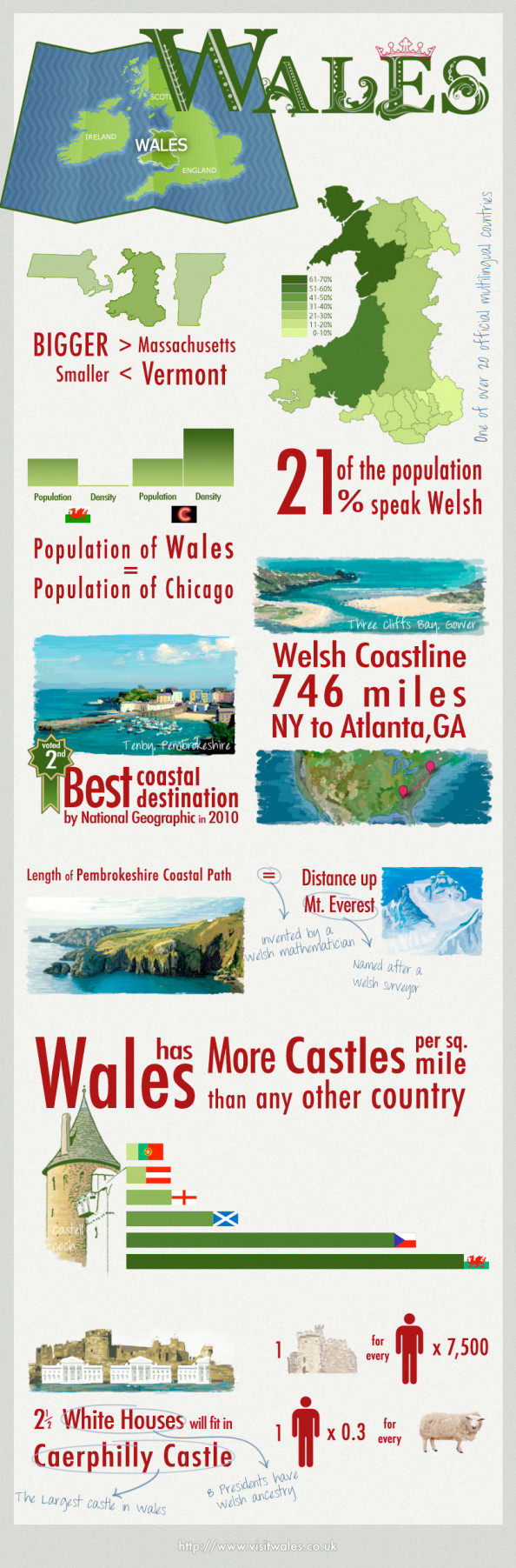 All About Wales Infographic