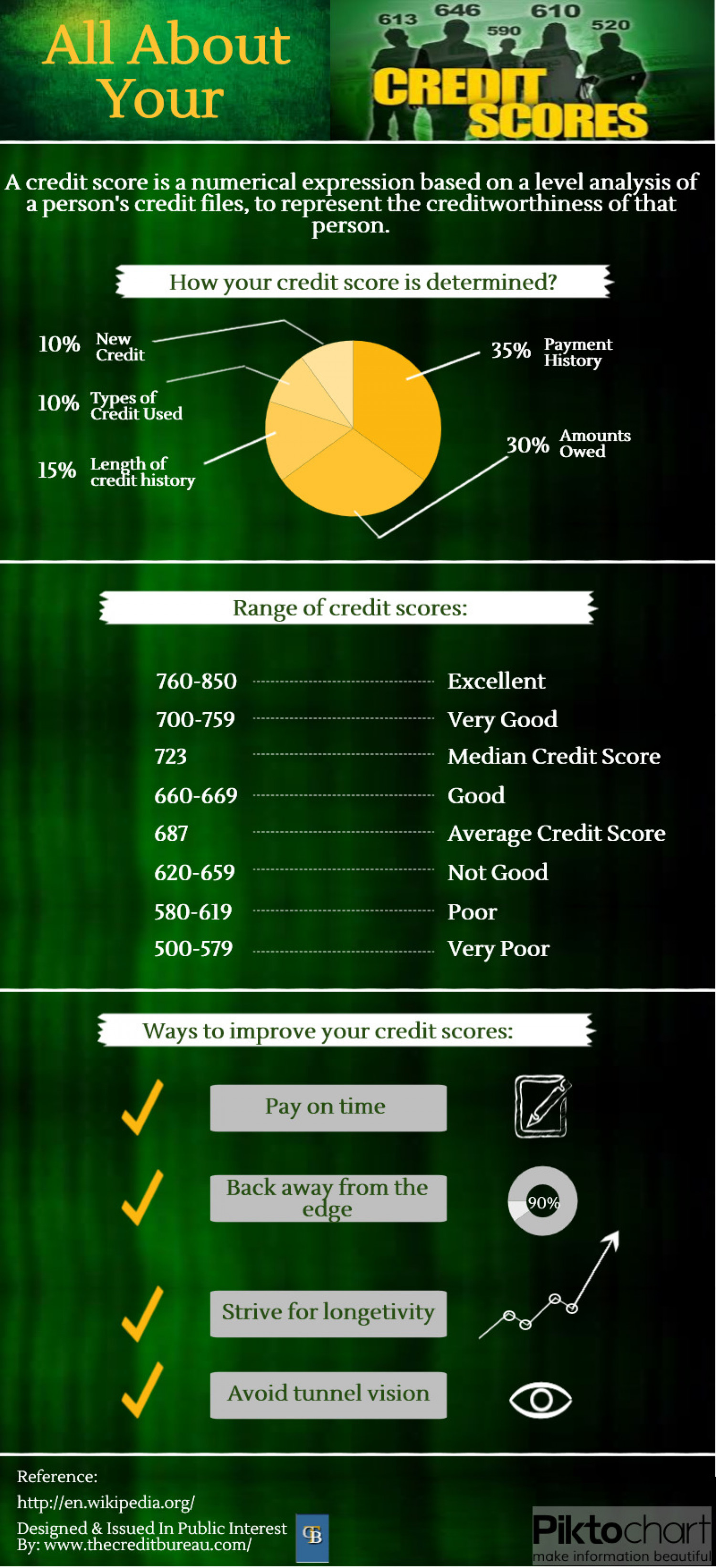 All About Your Credit Score Infographic