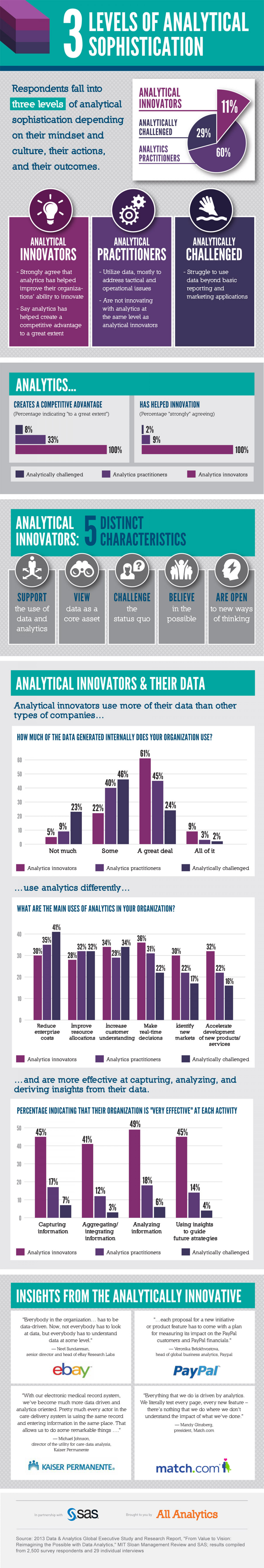 All Analytics: 3 Levels of Analytical Sophistication Infographic