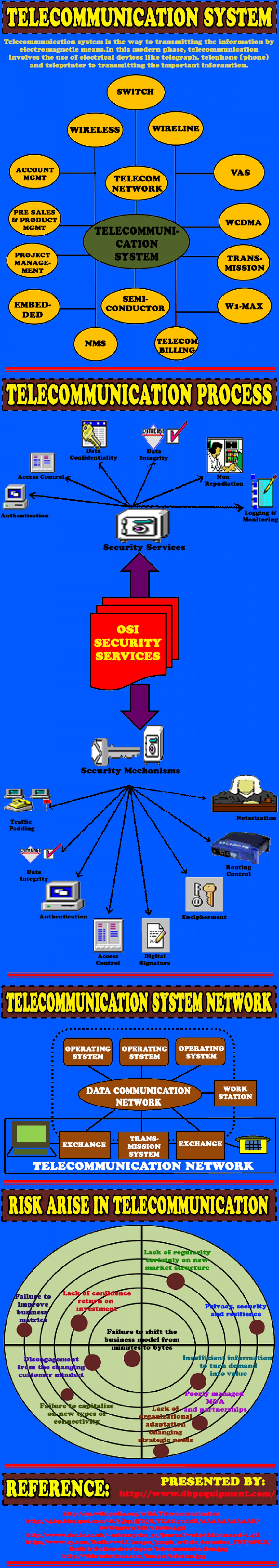 All Brands of IT & Networking Equipment, New & Used Phones & Telecom Systems, Infographic