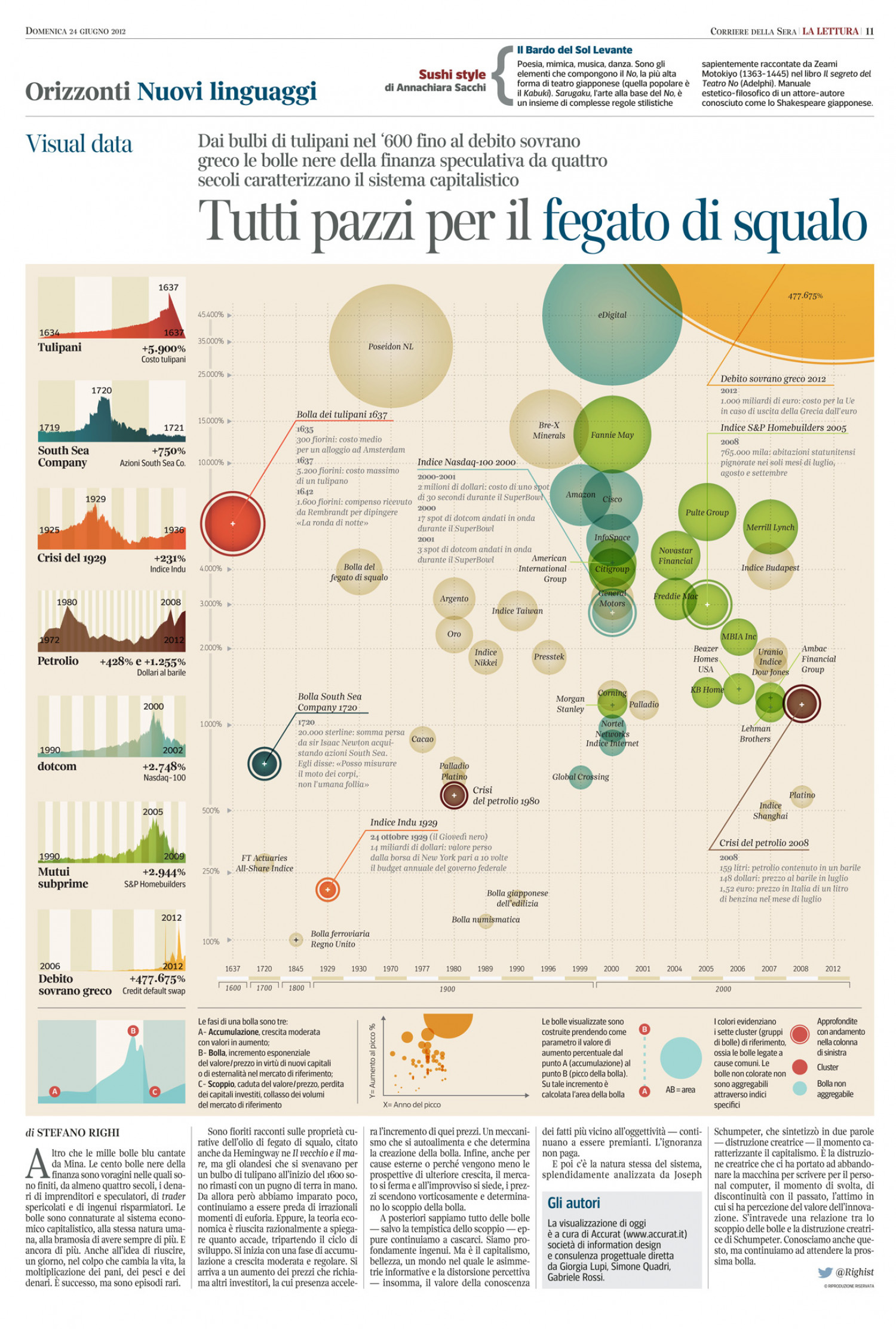 Crazy Market Bubbles Infographic