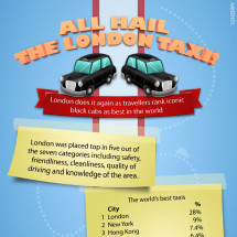 All Hail The London Taxi Infographic