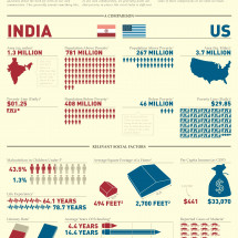 All Poverty is Not Created Equal Infographic