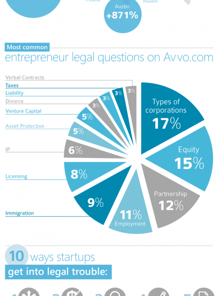 All Startup-Related searches on Avvo.com Infographic
