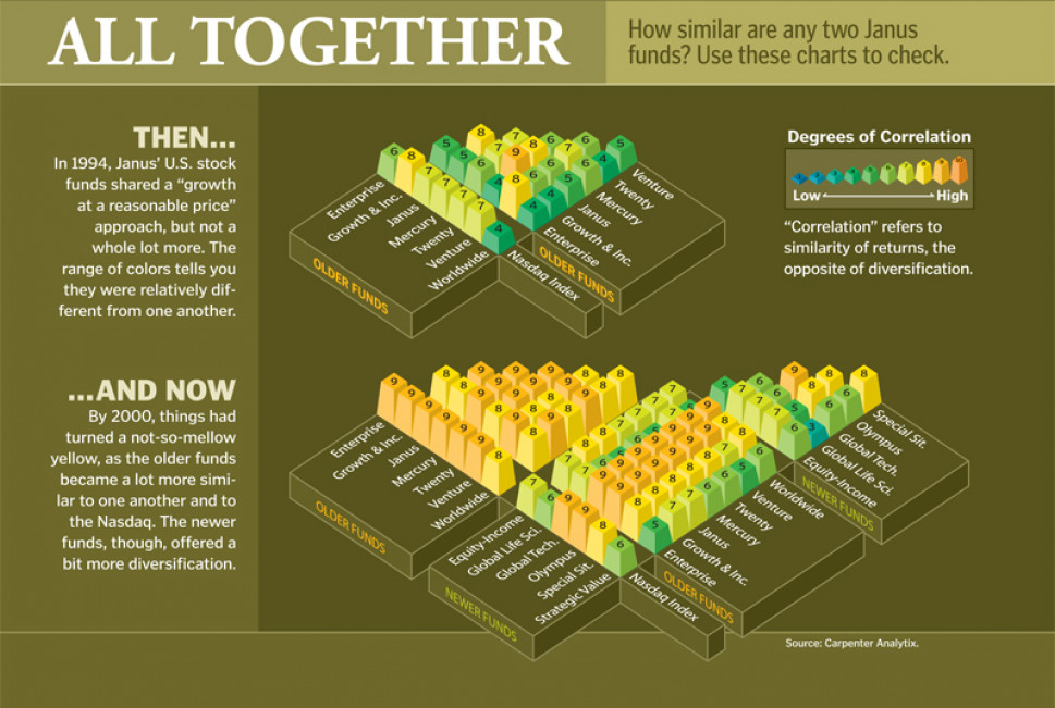 All Together: Janus Fund Correlation Infographic