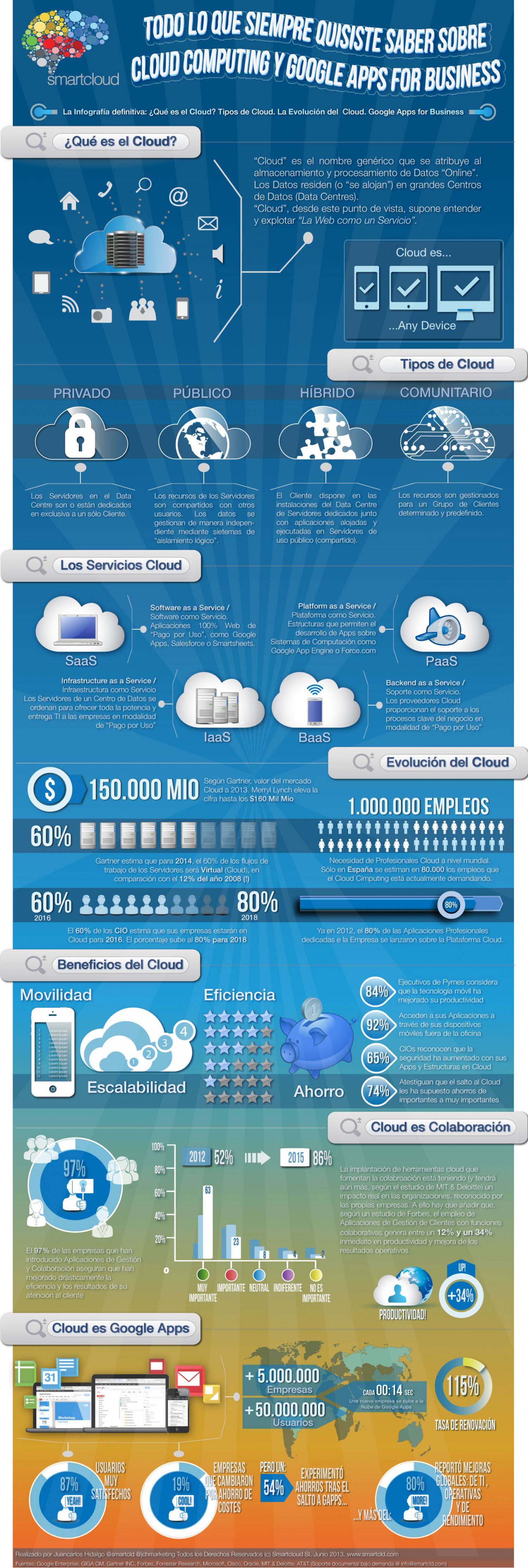 All what you always wanted to know about #Cloud #Computing and #Google #Apps (Spanish) Infographic