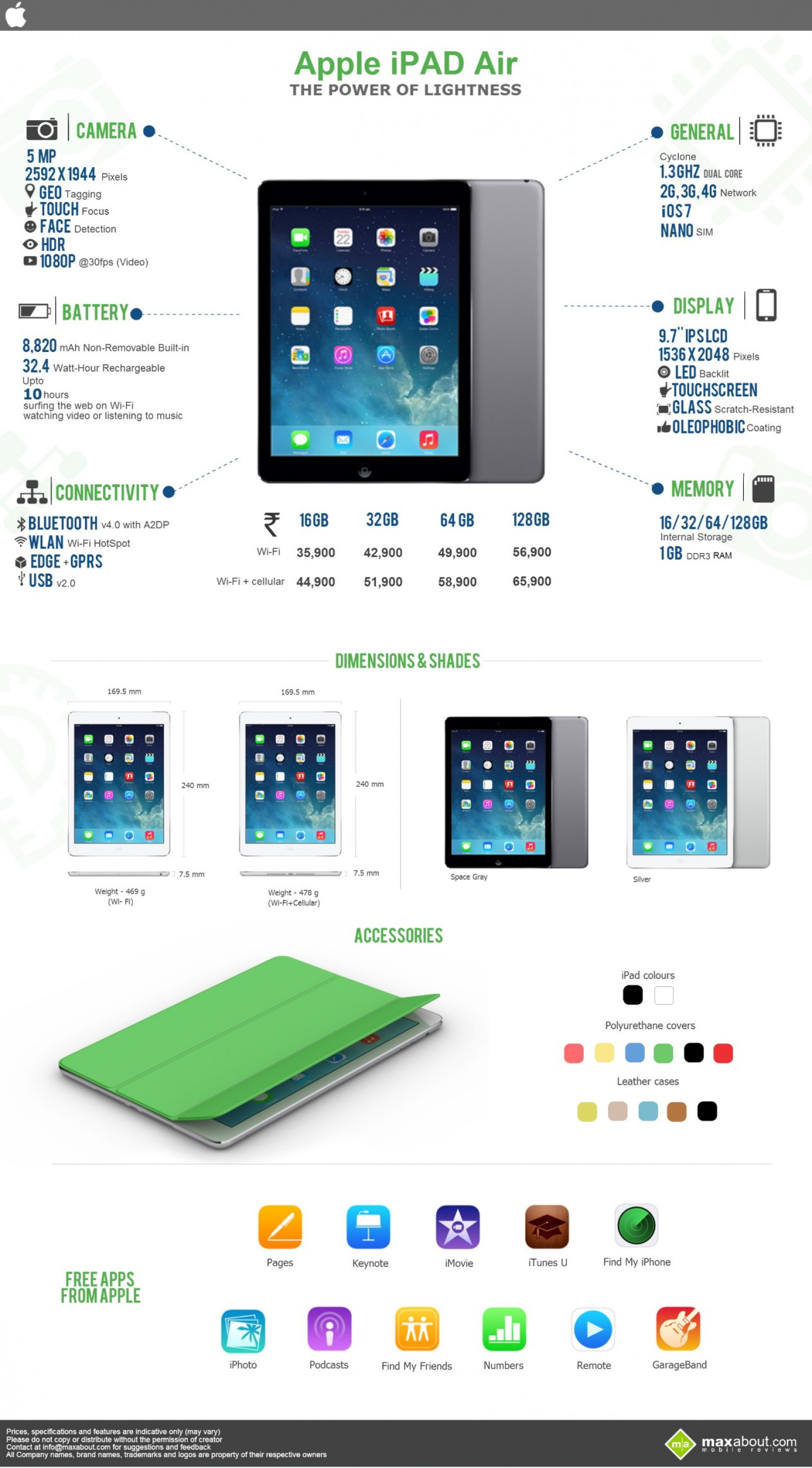 All You Need to Know about Apple iPad Air Infographic