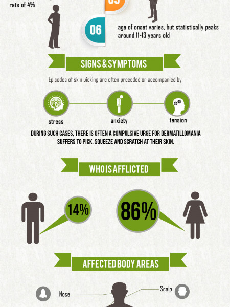 All You Need to Know about Dermatillomania Infographic