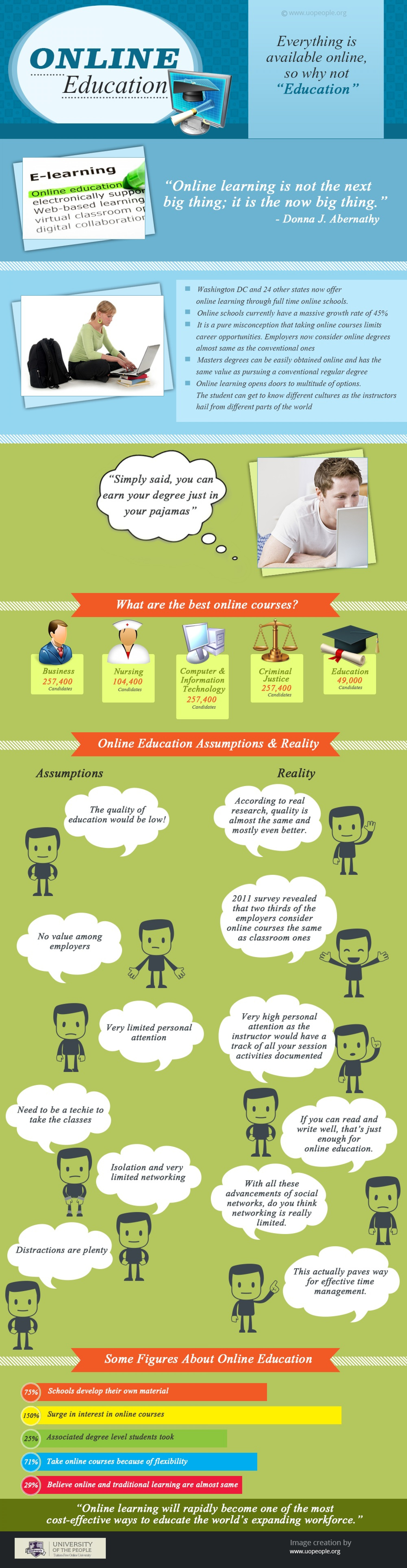 All you need to know about Online Education Infographic