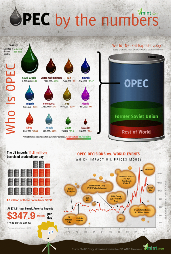 All you need to know about OPEC Infographic