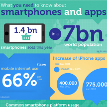 All you need to know about smartphones and apps Infographic