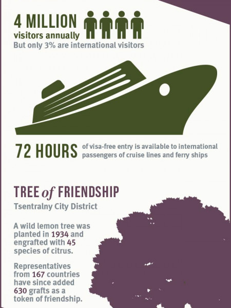 Sochi: Pearl Of The Black Sea Infographic