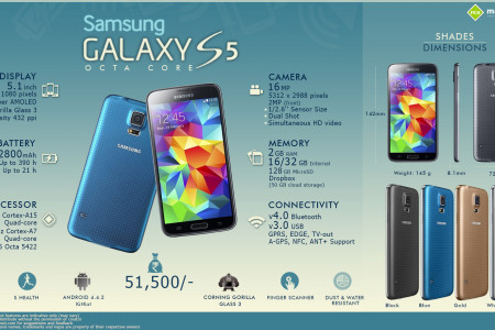 All You Need to Know about the Samsung Galaxy S5 Octa-core Infographic