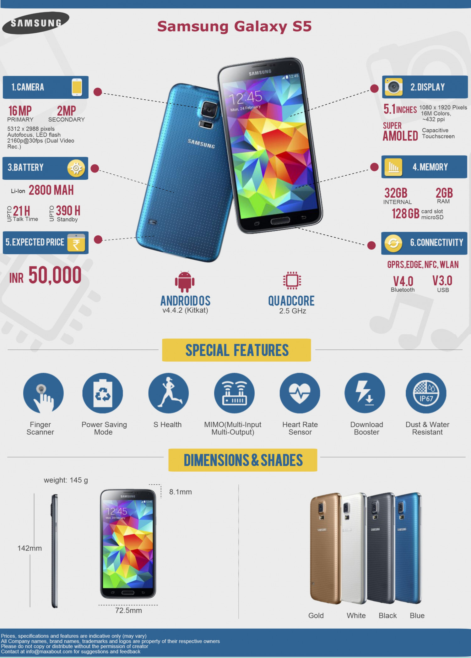 All You Need to Know about the Samsung Galaxy S5 Infographic