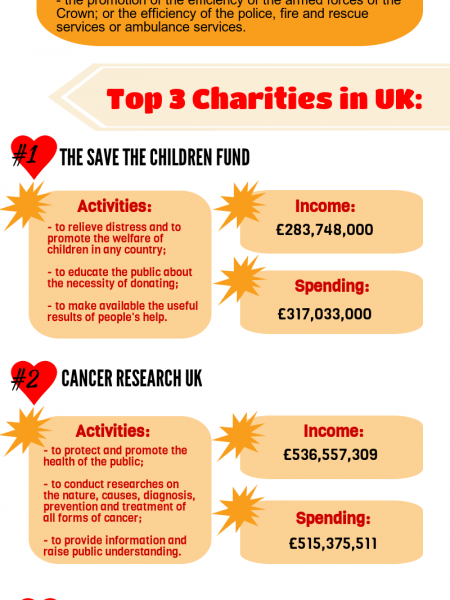 Things To Know When Donating Infographic