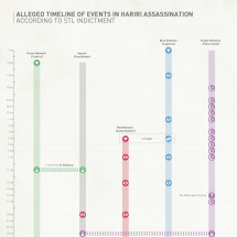 Alleged Timeline of events in Hariri Assassination Infographic