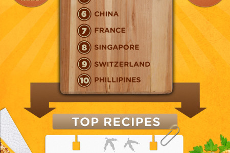 Allrecipes Mobile App bytes Infographic