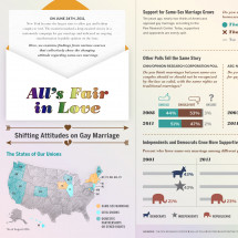 All's Fair In Love Infographic