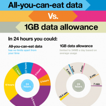 All-you-can-eat data vs 1GB data allowance Infographic