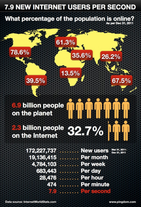 Almost 8 New Internet Users Added Worldwide Every Second Infographic