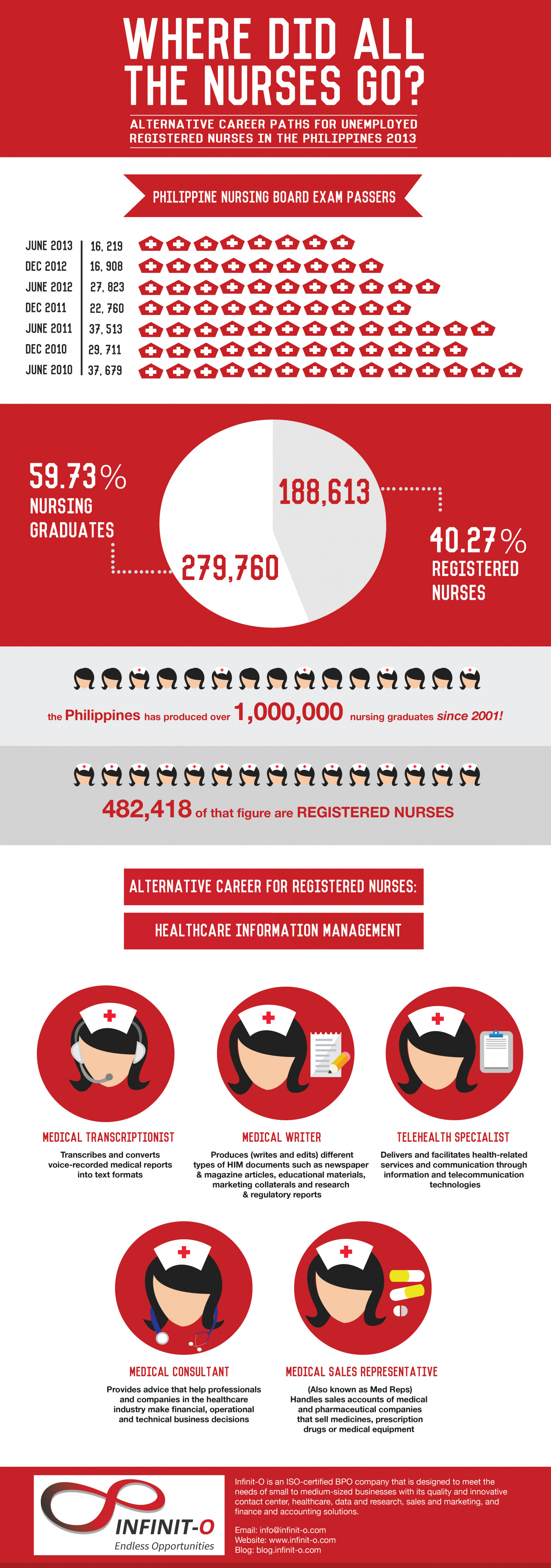 Alternative Career Paths for Unemployed Nurses in the Philippines 2013  Infographic