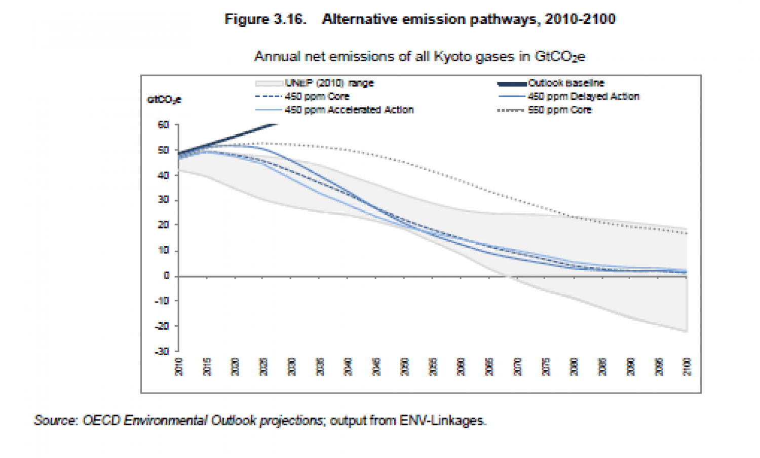 Alternative emission pathways, 2010-2100 Infographic