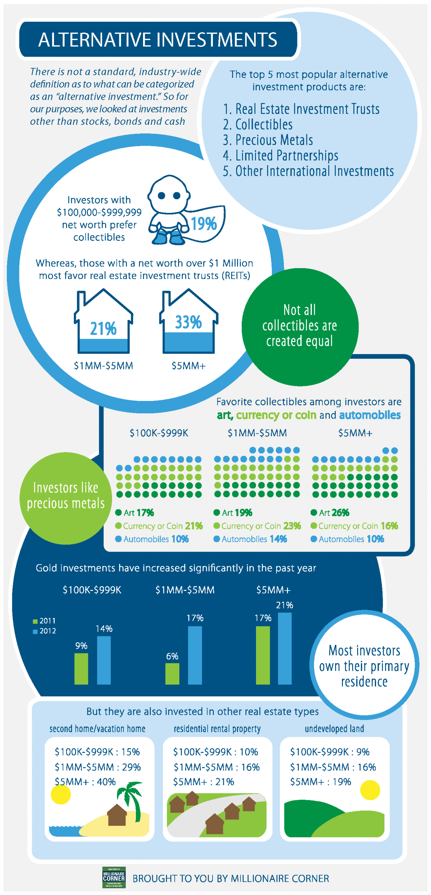 Alternative Investments Infographic