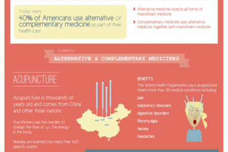Alternative Medicine: Healing of the Past & the Future Infographic