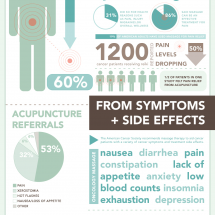 Alternative Therapies &; Cancer Infographic