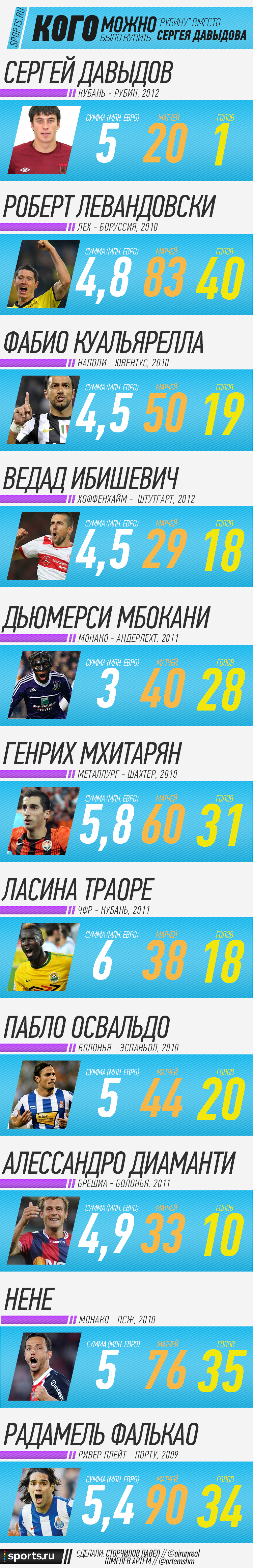Alternatively Davydova for Rubin Kazan Infographic
