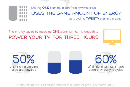 Aluminium Recycling Facts Infographic