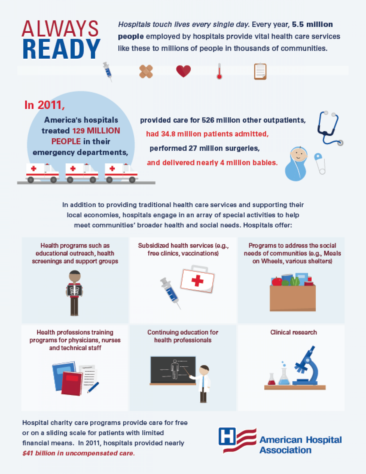 Always Ready Infographic