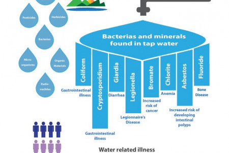 Always thought tap water was clean? Think again… Infographic