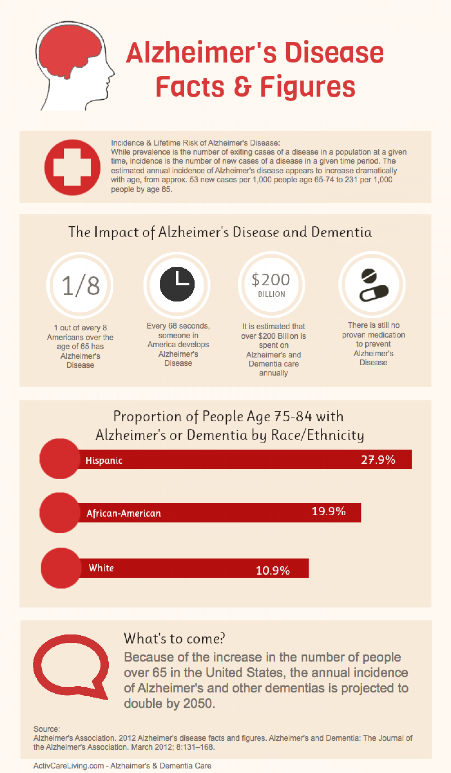 Alzheimer's Disease Facts & Figures Infographic