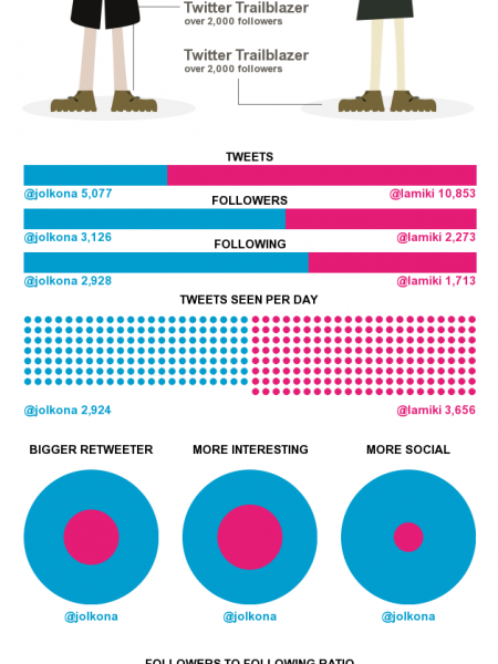 Am I what I tweet? @Jolkona vs. @lamiki Infographic