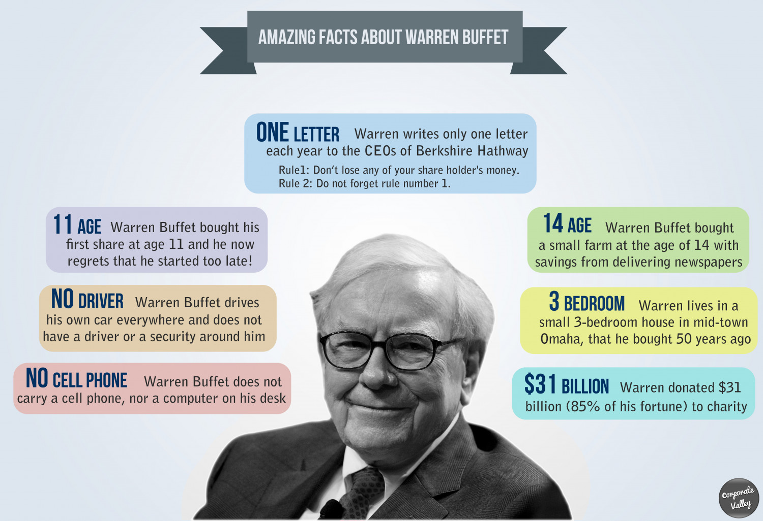 Amazing facts about Warren Buffet Infographic