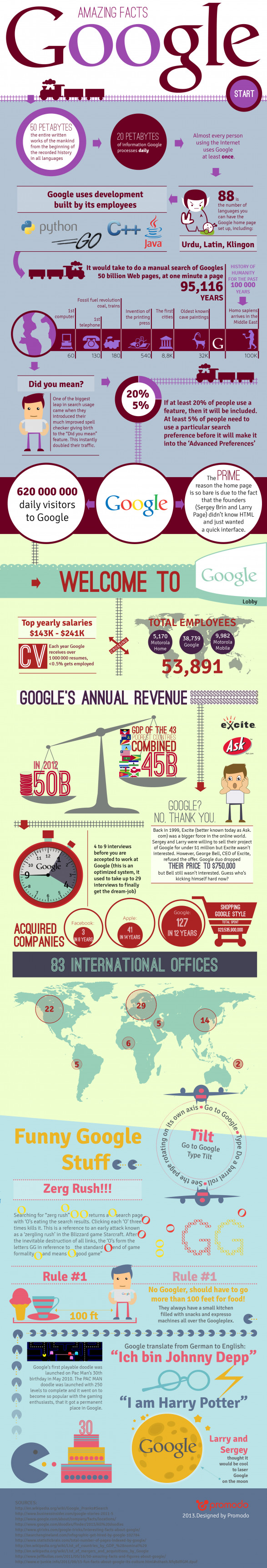 Amazing Google Facts You Most Probably Didn