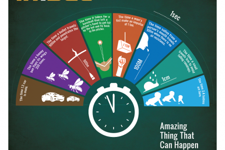 Amazing Things that can happen in 1 Second Infographic