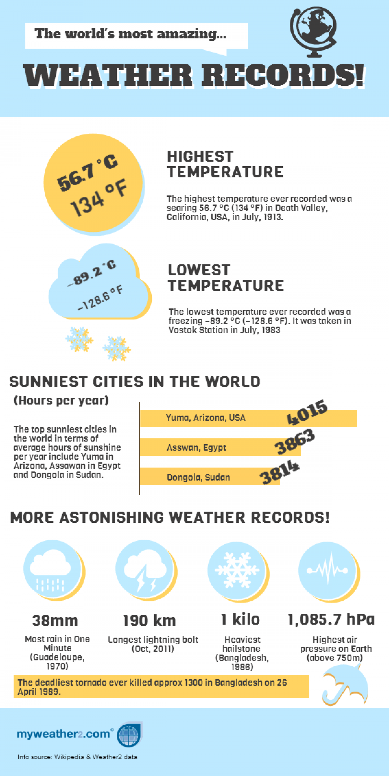Amazing Weather Records Infographic