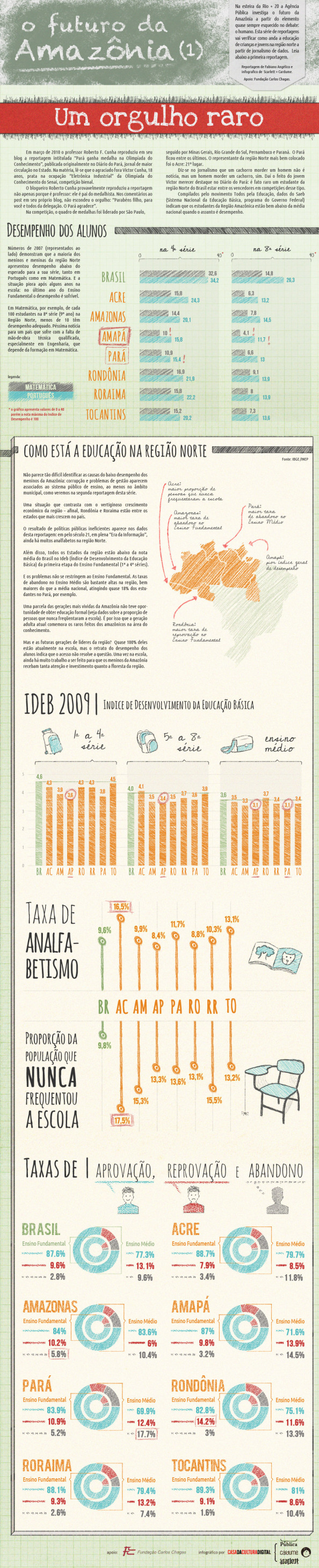 Amazônia Legal 1/3 Infographic