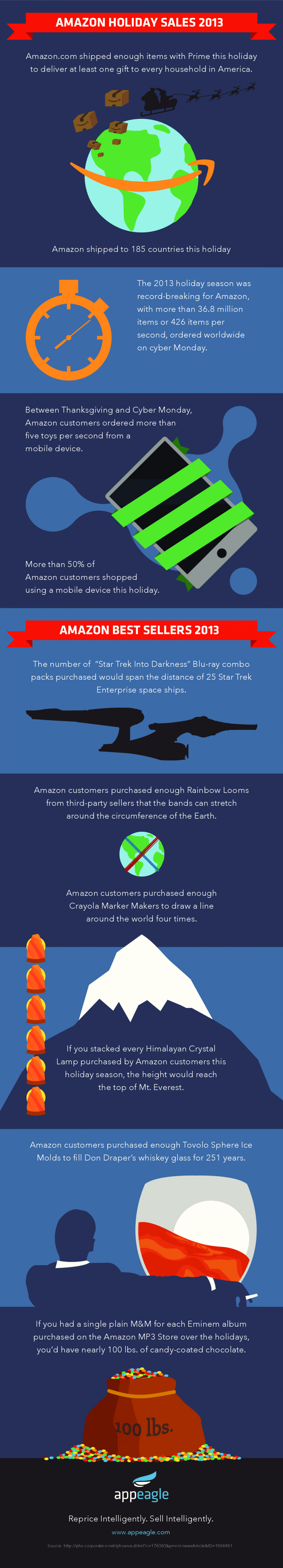 Amazon 2013 Holiday Fun Facts by Appeagle Infographic