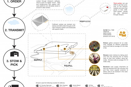 Amazon Fulfillment Process Infographic