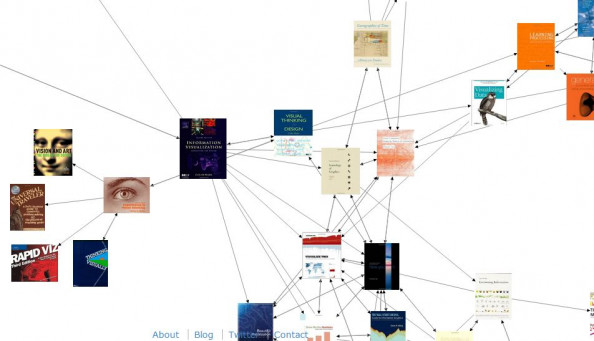 Amazon products visualization Infographic