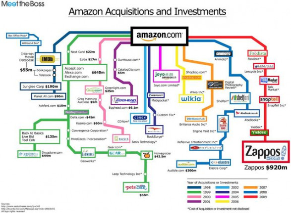 Amazon.com Investments and Acquisitions